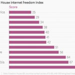 Only China, Syria, and Iran rank worse in internet freedom than Ethiopia