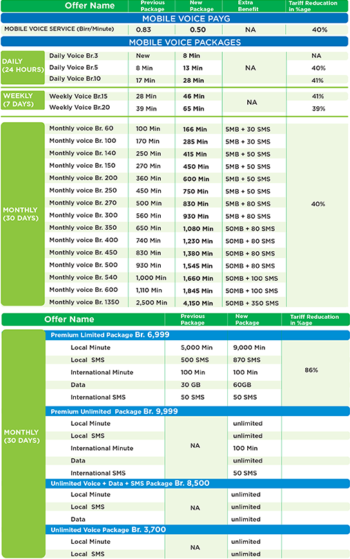 Ethiotelecom-Tariff-Reduction-on-MOBILE-VOICE-SERVICE-40-OFF